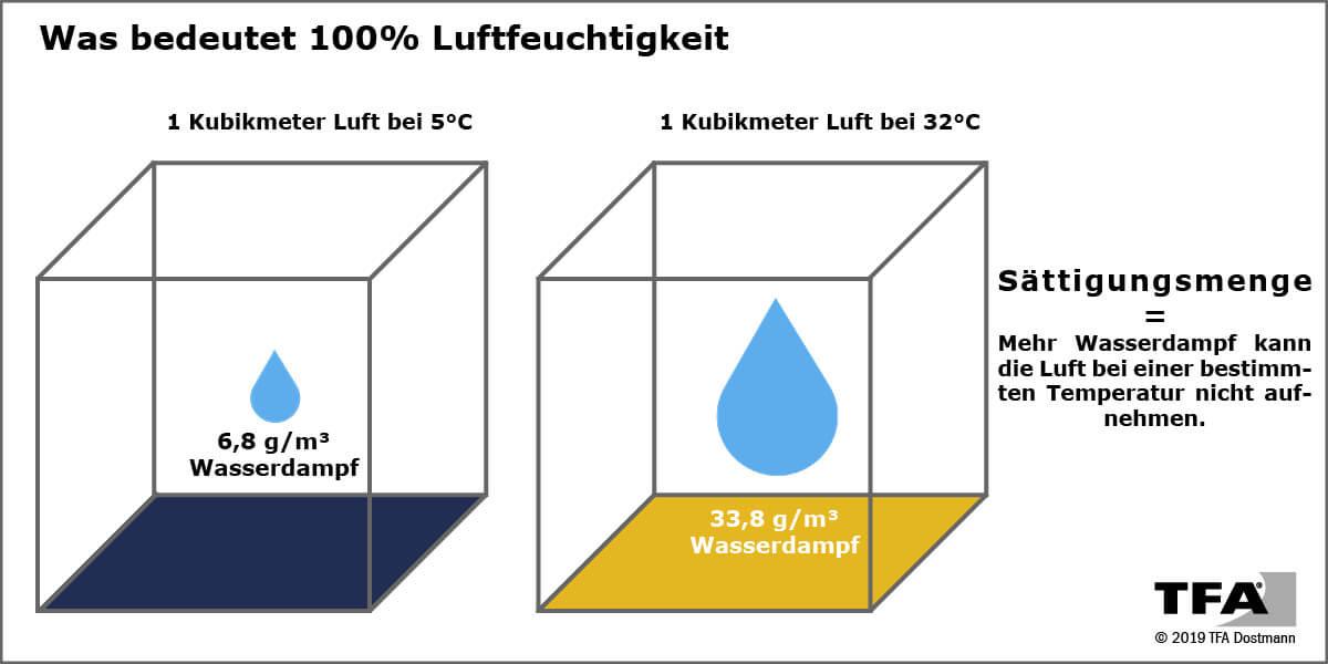 Was passiert bei 100% Luftfeuchtigkeit? Was bedeutet Sättigungsmenge? Die TFA Grafik zeigt anschaulich, wie das Zusammenspiel zwischen Luftfeuchtigkeit und Temperatur wirkt.