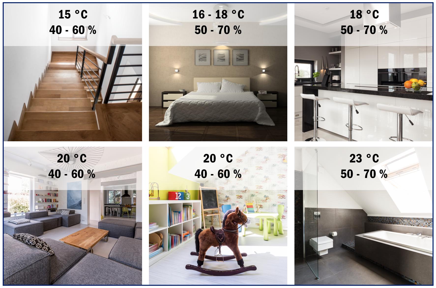 was ist die optimale luftfeuchtigkeit in r umen tfa dostmann. Black Bedroom Furniture Sets. Home Design Ideas