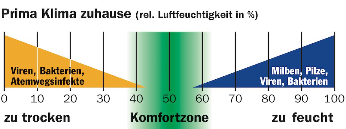 Raumklima Grafik optimale Werte
