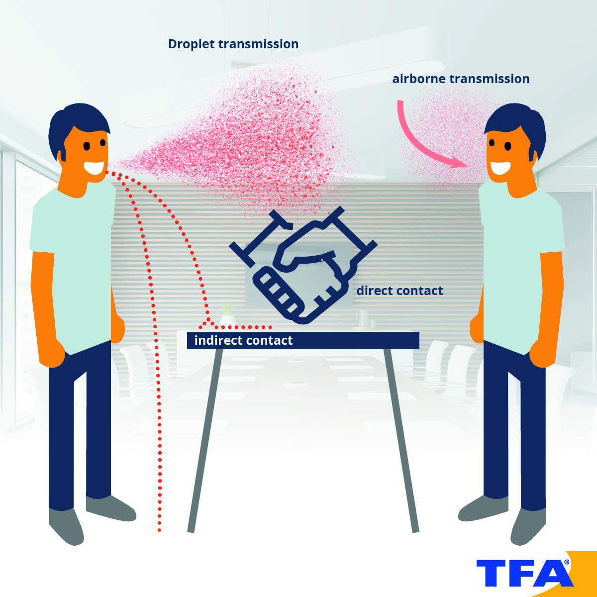 Coronavirus: Transmission via direct or indirect contact or via air.