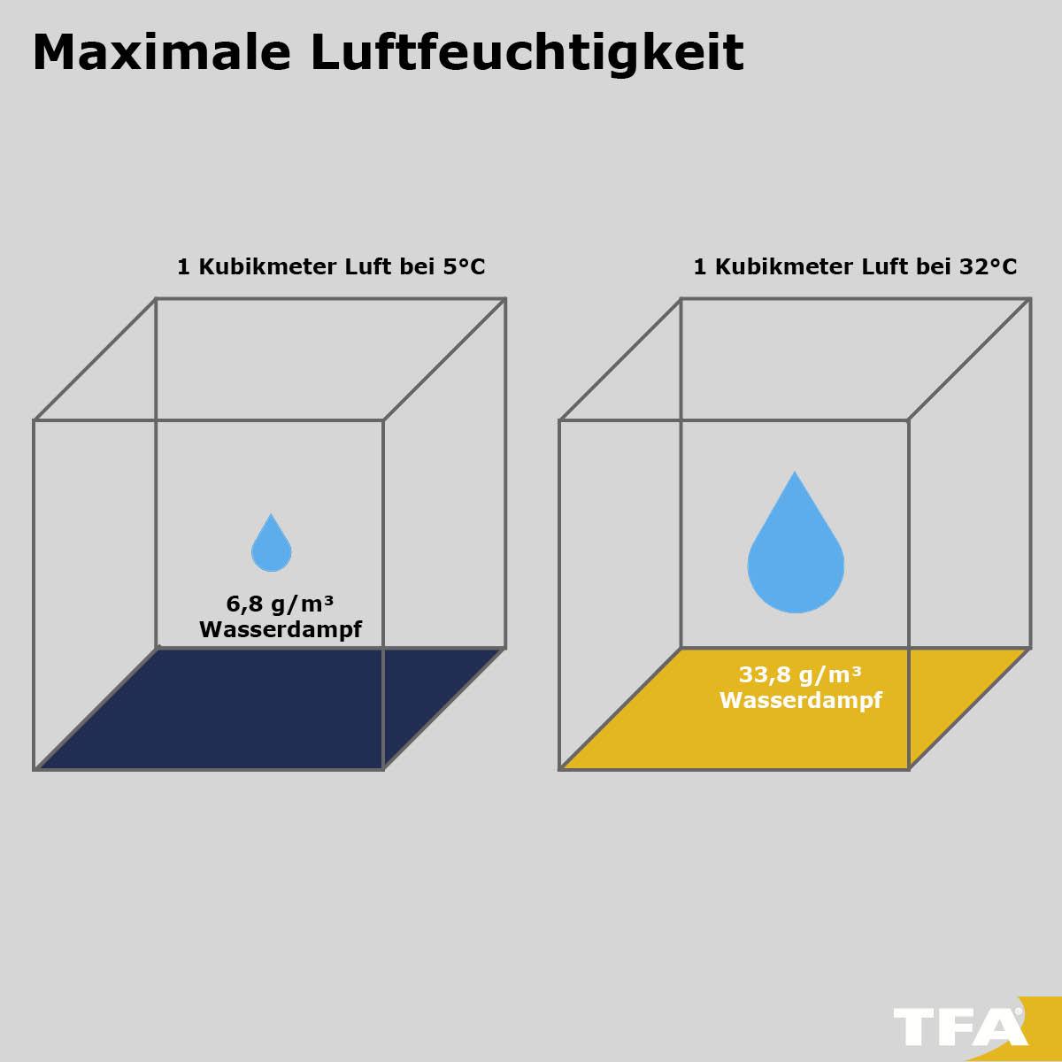 Maximale Luftfeuchtigkeit in der Luft je nach Temperatur.