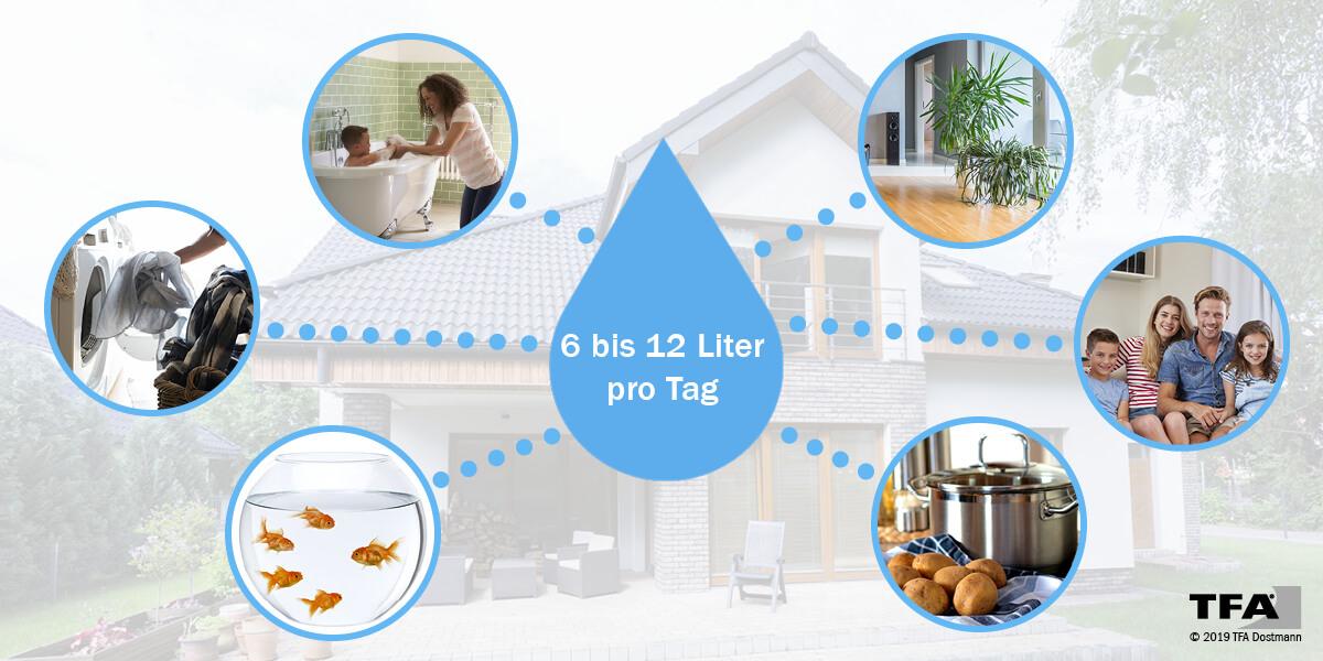 Bild mit Grafikelemente zeigt, welche Aktivitäten zu einer Erhöhung der Luftfeuchtigkeit in Räumen führen. Im Durchschnitt entstehen 6 bis 12 Liter pro Tag