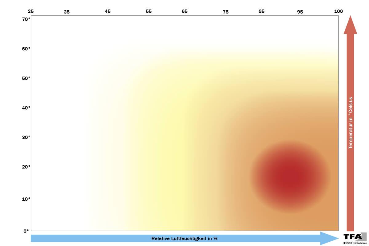 Diagramm zeigt den Zusammenhang zwischen Temperatur und Luftfeuchtigkeit in Räumen, die eine Entstehung von Schimmel begünstigen.
