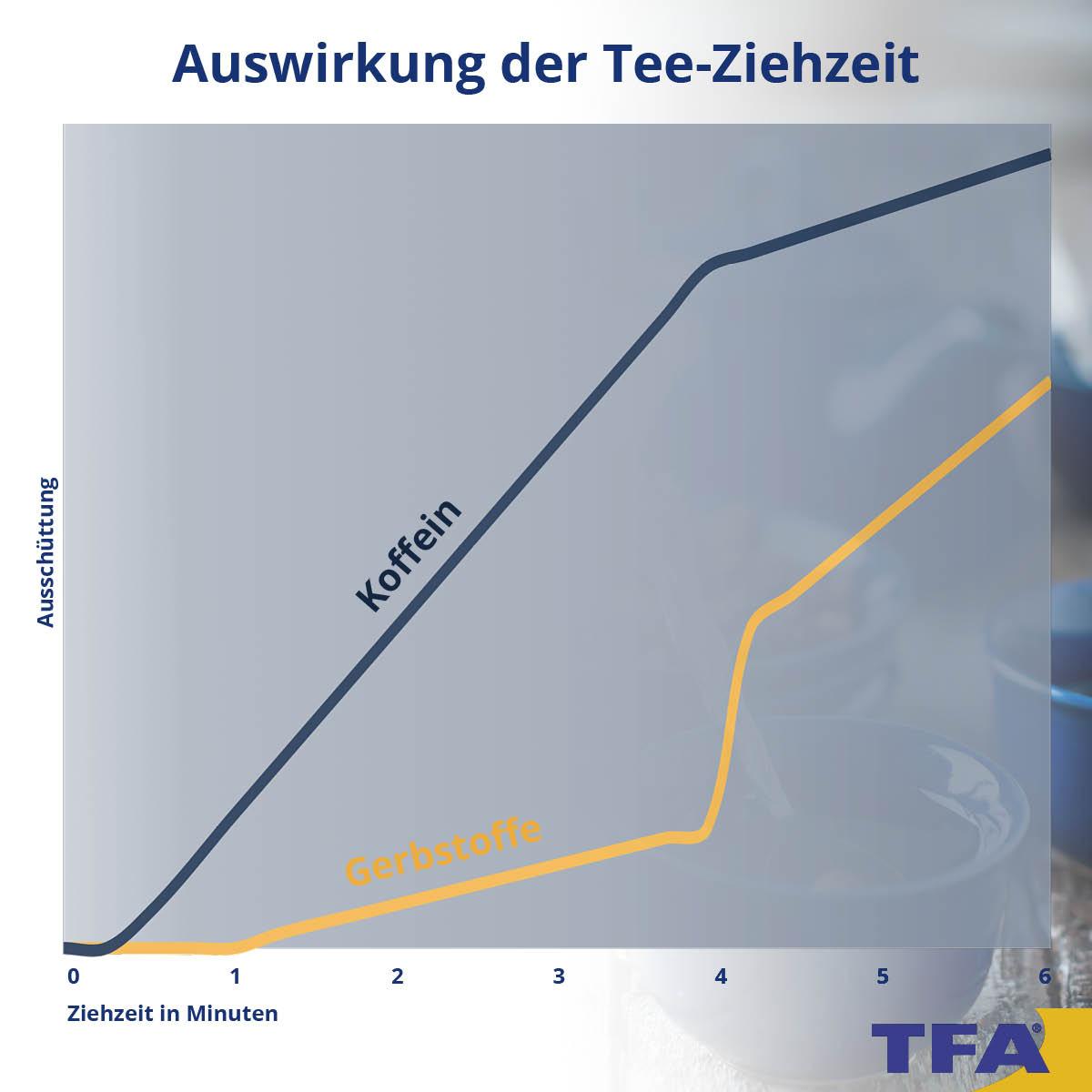 Wirkung der Tee-Ziehzeit: Zusammenhang zwischen Koffein und Gerbstoffe.