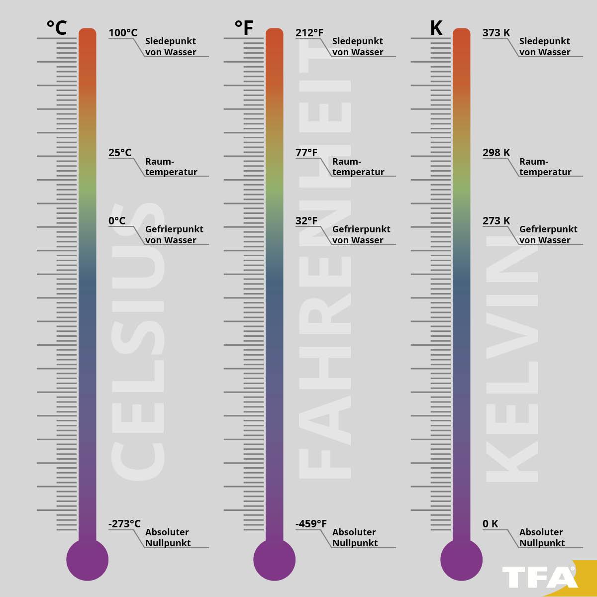 Thermometer messen in Celsius, Fahrenheit oder Kelvin.