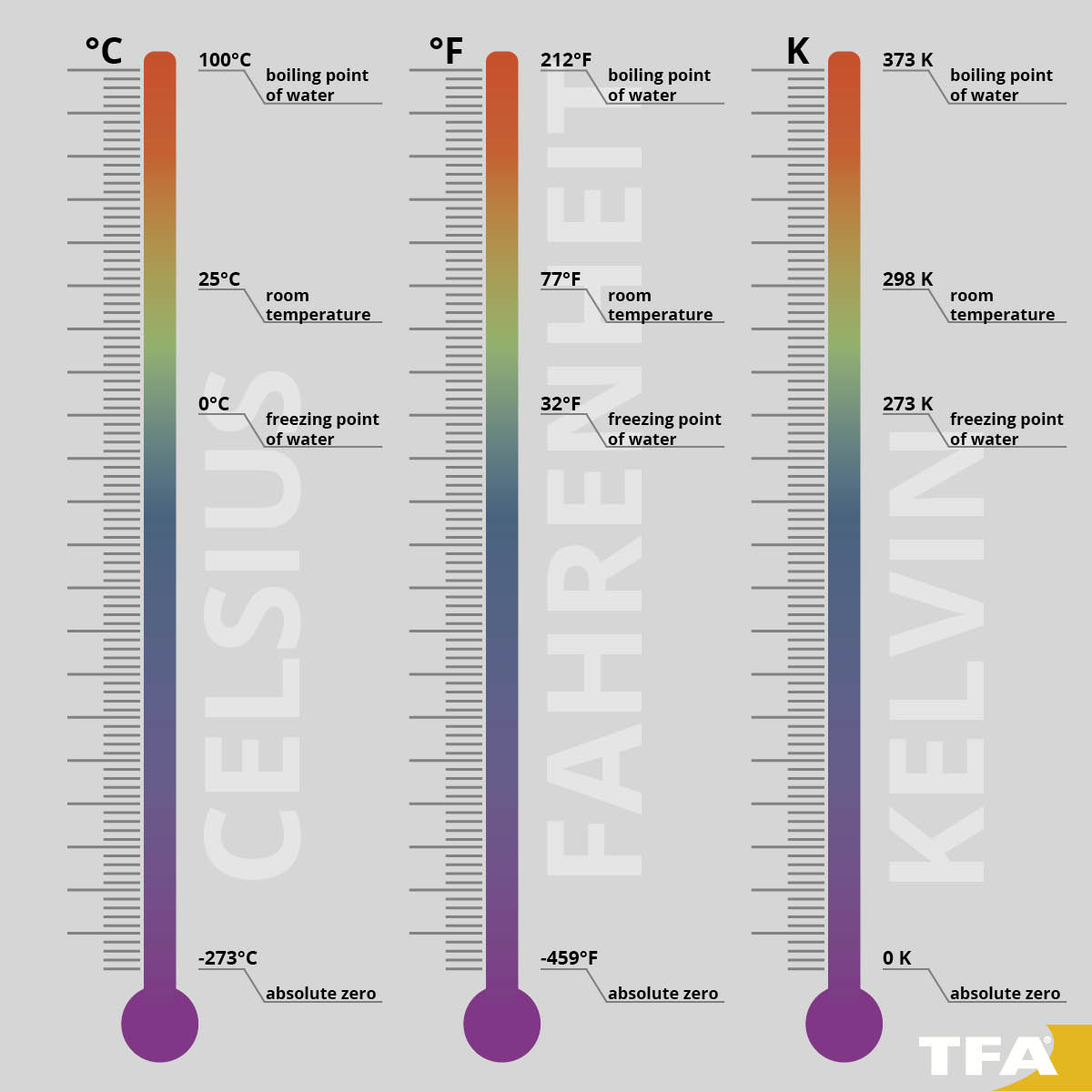 Thermometers measure in the unit Celsius, Fahrenheit or Kelvin