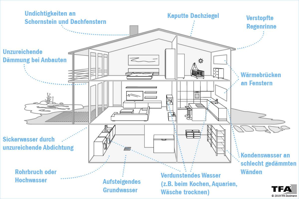 Wodurch steigt die Luftfeuchtigkeit in Räumen und wo kann Schimmel entstehen?